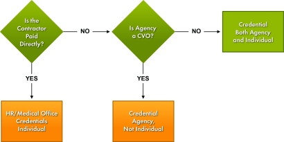 Contractor Credentialing Decision Tree